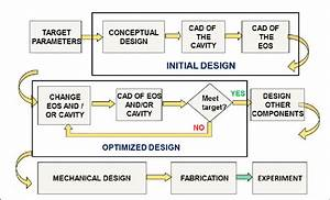 Flow Chart Of The Computer Aided Design Using The