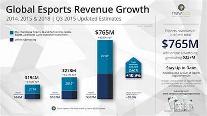 Esports Newzoo Revenue Growth Report Revenues Q3