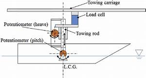 Schematic Diagram Of The Towing Mechanisms