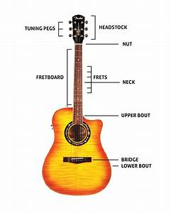 Guitar Buying Guide  Do You Want To Buy A Guitar That