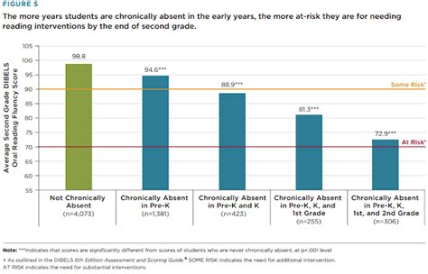 absenteeism in preschool problems that begin in the early 387 | gradesabsences