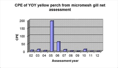 dnr michigan phone number yellow perch yoy assessment 2011 wdnr