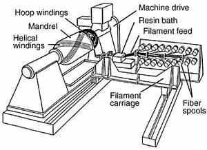 9  Typical Lathe Type Filament Winding Machine