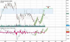 Johnson Controls Stock Price Chart Jci Stock Price And Chart Tradingview