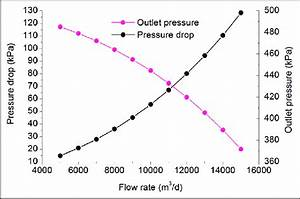 Pressure Drop Curves For Different Flow Rate