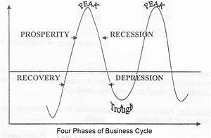 4 Phases Of Business Cycle In Economics With Diagram