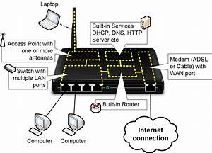 Introduction To Home Networks