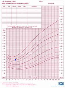 Cdc Growth Chart Girls Bmi Growth Charts Md Used By Pediatricians Now For