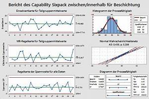 Cpk Wert Berechnen Beispiel : beispiel f r capability sixpack zwischen innerhalb minitab ~ Themetempest.com Abrechnung