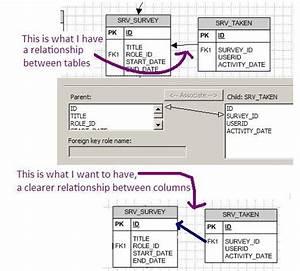 Visio Database Diagrams  Associating Columns
