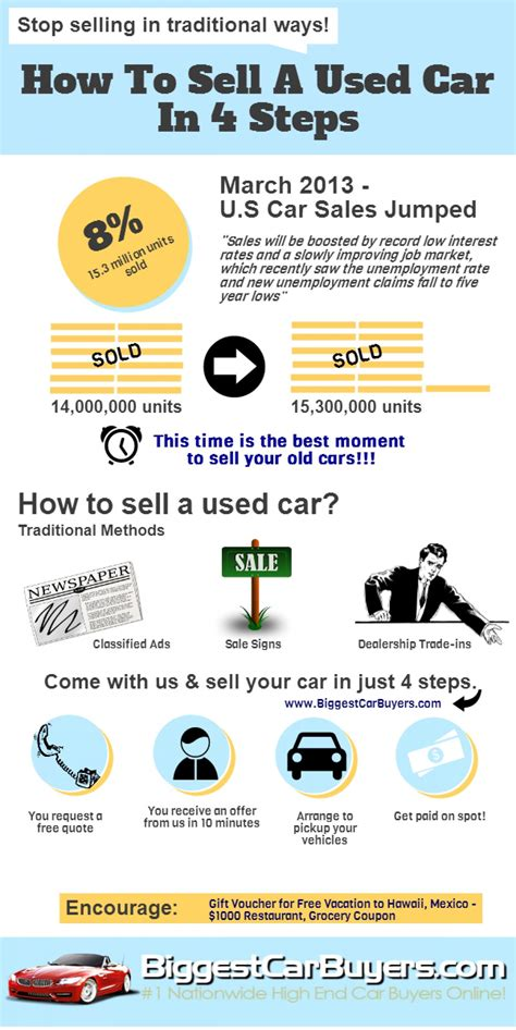 How To Sell A Used Vehicle by How To Sell A Used Car In 4 Steps Infographic Car And