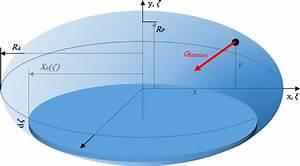 Gammafunktion Berechnen : mp vom erfolgreichen versuch die form der erde zu berechnen matroids matheplanet ~ Themetempest.com Abrechnung