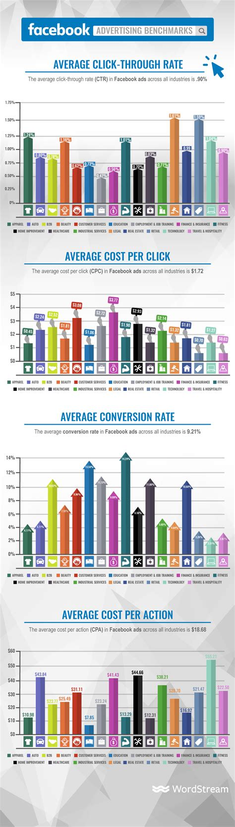 How Much Does Facebook Advertising Cost? [PPC U]