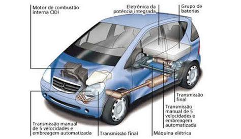 O Que é Um Carro Híbrido?