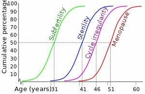 Age And Female Fertility Wikipedia