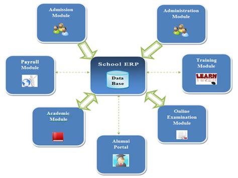 erp software development services school erp software