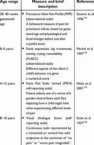 Examples Of Some Recommended And Commonly Used Pain
