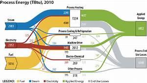 Sankey Diagram Of Process Energy Flow In U S