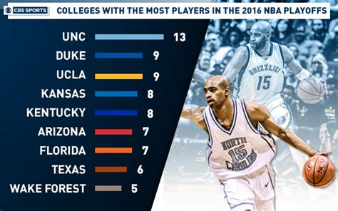 infographic colleges     players