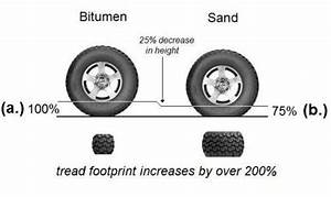 4wd Tyre Pressure For Sand