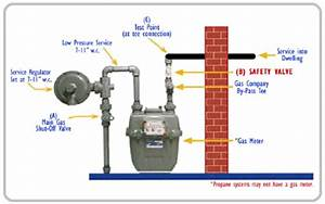 Natural Gas Meter Diagram