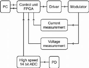 Schematic Diagram Of Driver And Measuring Unit