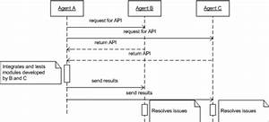 Sequence Diagram Of Agent Interactions In A Collaborative