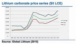 Lithium Producers to Benefit from Surge in Prices and ...