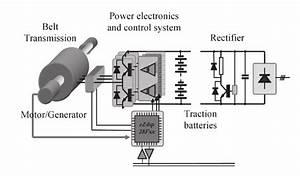 Electric Motor  Generator System