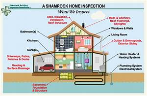 Residential Inspections By Shamrock Building Inspections Consultants Llc
