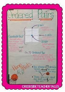 Multiplication Chart All The Way To 30 30 Best Coordinate Graphing Images On Pinterest
