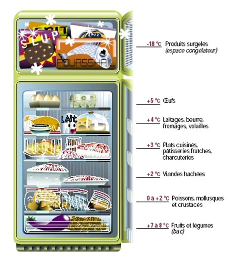 organisation a la maison rangement du frigo