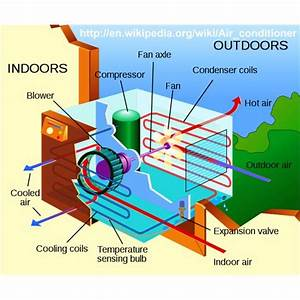 Effective Low Tech Homemade Air Conditioner Types for User ...