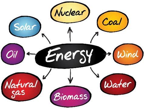 Different Types Of Energy Resources And Uses