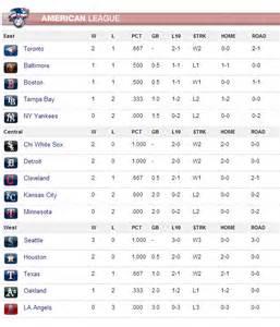American League Baseball Standings