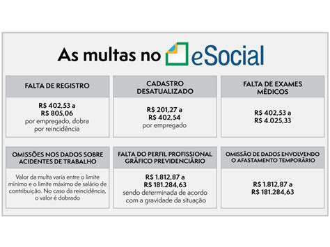 si e social de esocial terá multas automáticas cbic câmara brasileira