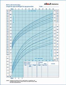 Growth Charts What Those Height And Weight Percentiles