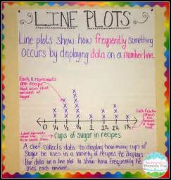 Line Plot Anchor Chart
