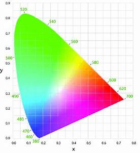 Graph  Cie 1931 X  Y Chromaticity Diagram