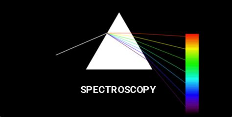 Spectroscopy | Types Of Spectroscopy | Infrared & Raman ...