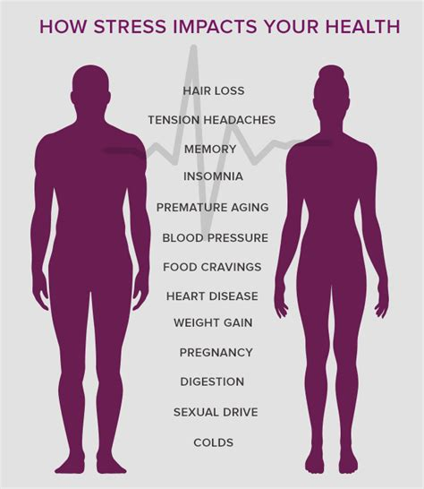 stress   sick  impacts  physical health