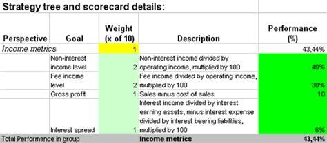 balanced scorecard  excel  kpis  retail banking