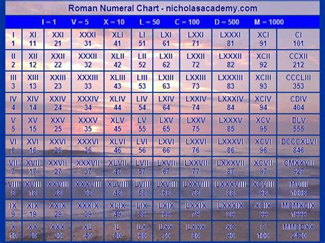 romans catalog phone number numerals chart from teachersparadise numbers 1 10000 pdf worksheets releaseboard free