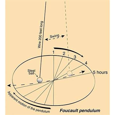 How do flat Earthers explain the Foucault pendulum? - Quora