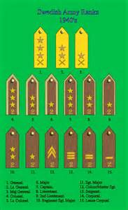 Swedish Army Ranks