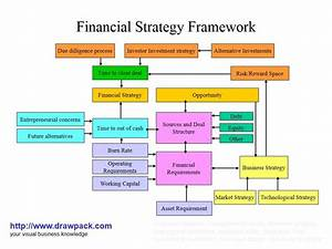 A Diagram Showing The Relationship Between Financial