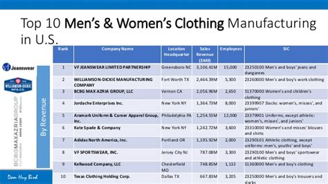 Us potential market for apparel and footwear products