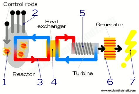 How Does Nuclear Power Plant Work Explain That Stuff