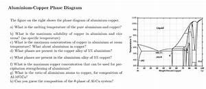 Solved  Aluminium