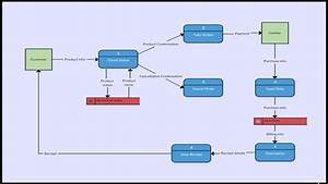 Restaurant Ordering System Data Flow Diagram